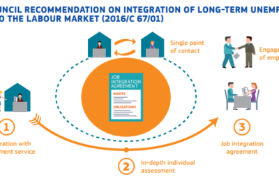 Reintegration of Long-term Unemployed